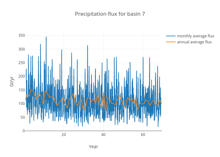 Precipitation flux for basin 7 | scatter chart made by Jeremyfyke | plotly