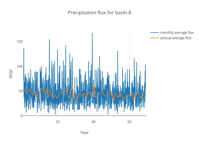 Precipitation flux for basin 8 | scatter chart made by Jeremyfyke | plotly