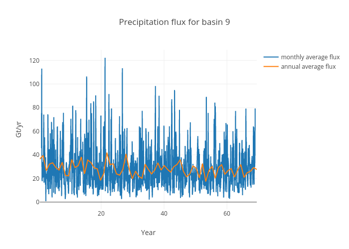 Precipitation flux for basin 9 | scatter chart made by Jeremyfyke | plotly
