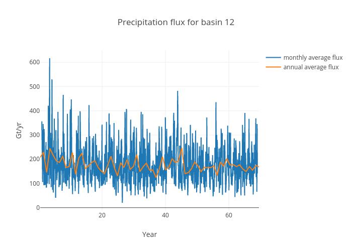 Precipitation flux for basin 12   scatter chart made by Jeremyfyke   plotly