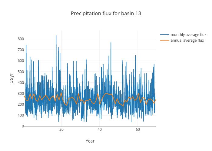 Precipitation flux for basin 13 | scatter chart made by Jeremyfyke | plotly