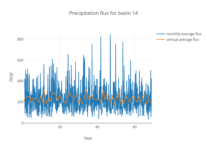 Precipitation flux for basin 14 | scatter chart made by Jeremyfyke | plotly