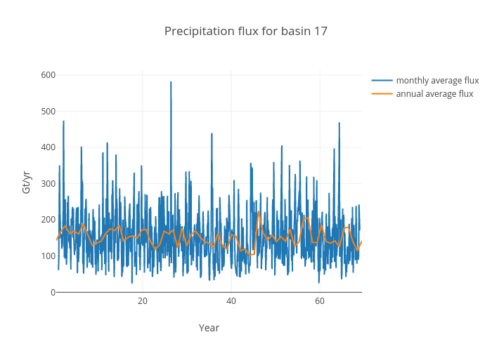 Precipitation flux for basin 17 | scatter chart made by Jeremyfyke | plotly