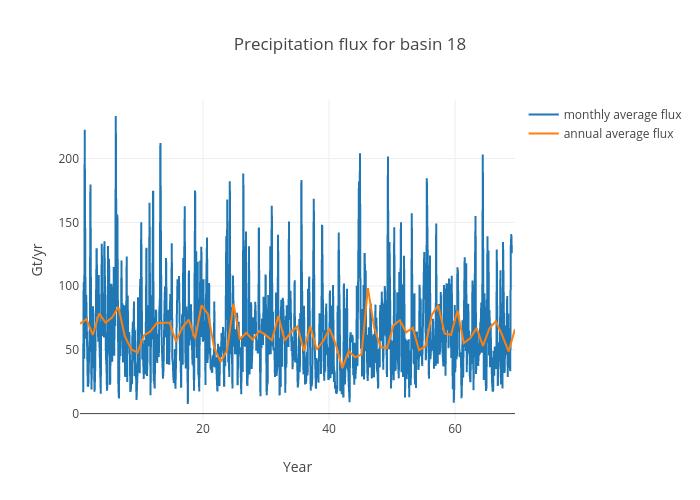 Precipitation flux for basin 18 | scatter chart made by Jeremyfyke | plotly
