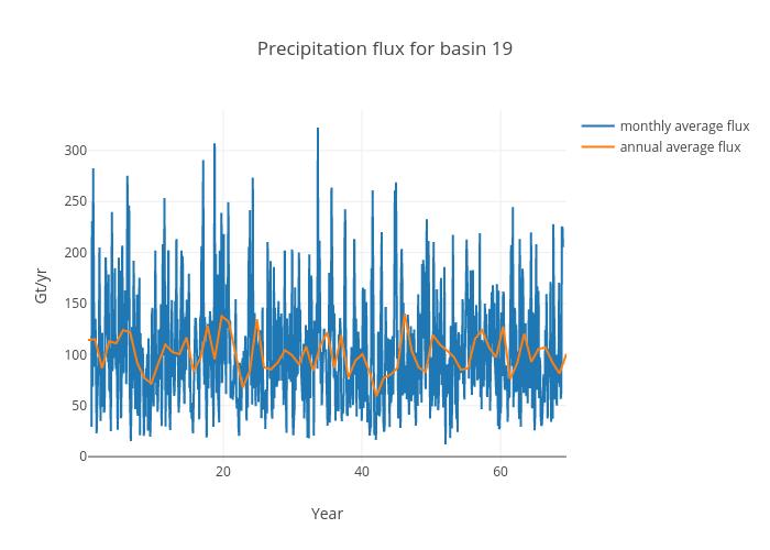 Precipitation flux for basin 19 | scatter chart made by Jeremyfyke | plotly