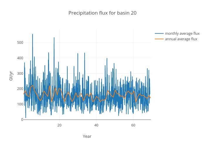 Precipitation flux for basin 20 | scatter chart made by Jeremyfyke | plotly