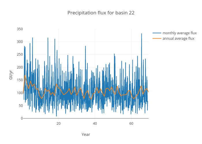 Precipitation flux for basin 22 | scatter chart made by Jeremyfyke | plotly