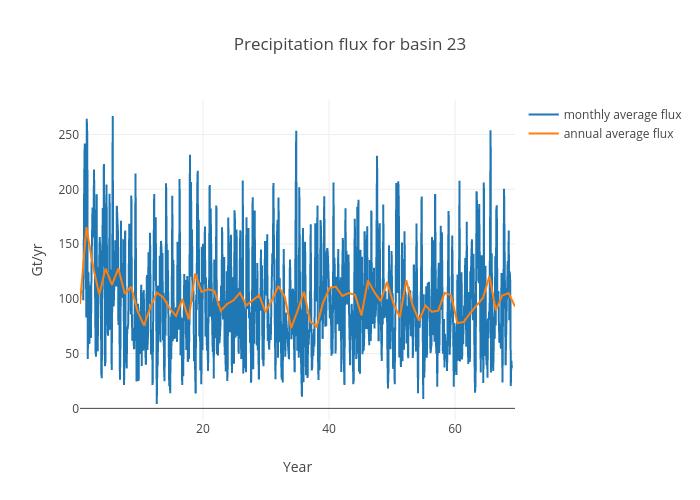 Precipitation flux for basin 23 | scatter chart made by Jeremyfyke | plotly