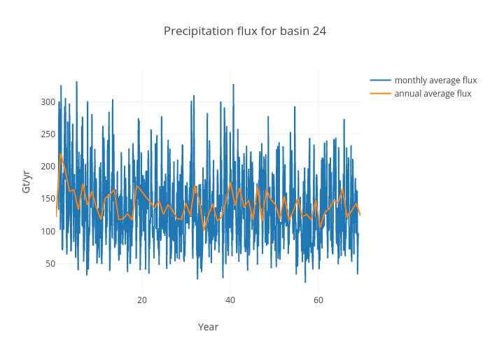 Precipitation flux for basin 24 | scatter chart made by Jeremyfyke | plotly