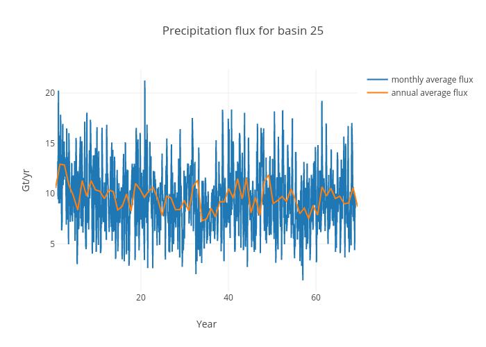 Precipitation flux for basin 25 | scatter chart made by Jeremyfyke | plotly