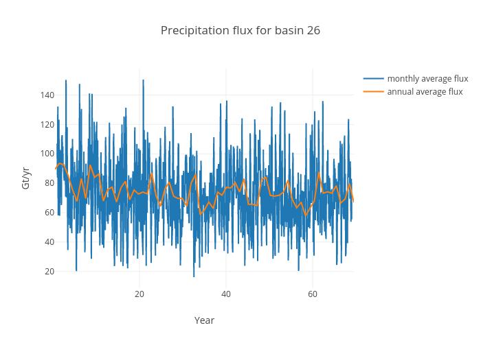 Precipitation flux for basin 26 | scatter chart made by Jeremyfyke | plotly