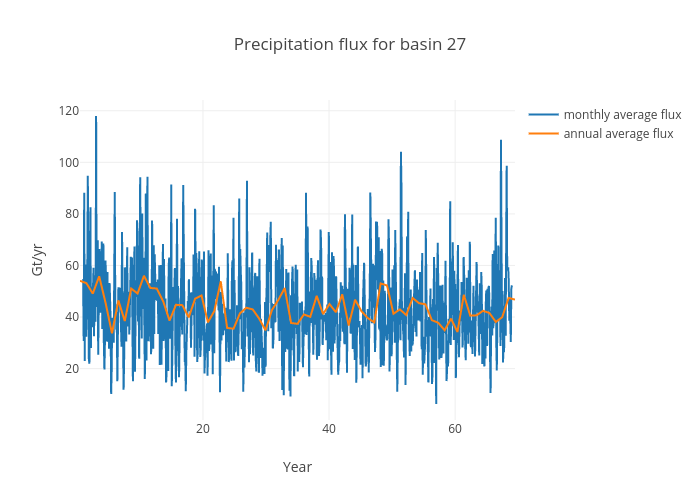Precipitation flux for basin 27 | scatter chart made by Jeremyfyke | plotly