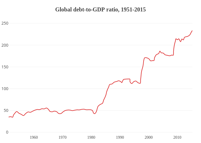 Global debt-to-GDP ratio, 1951-2015 | line chart made by Jeromeroos | plotly