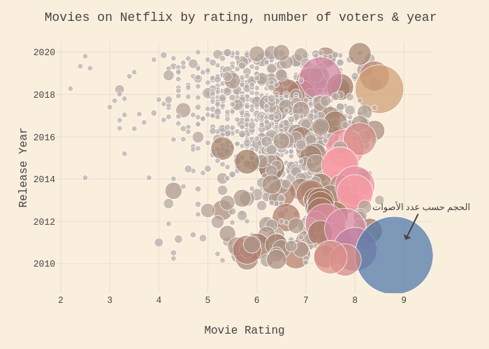 Movies on Netflix by rating, number of voters & year | scattergl made by Jihad | plotly