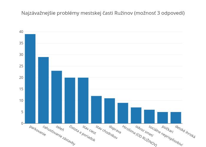 Ruzinovproblemy