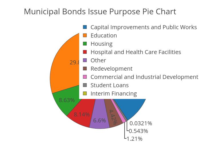 Municipal Bonds Issue Purpose Pie Chart Pie Made By Jliu2015 Plotly