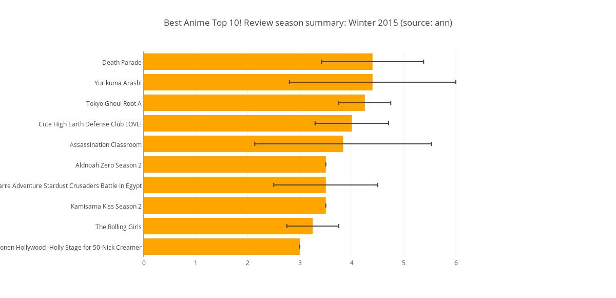 Best Anime Top 10 Review Season Summary Winter 2015 Source Ann