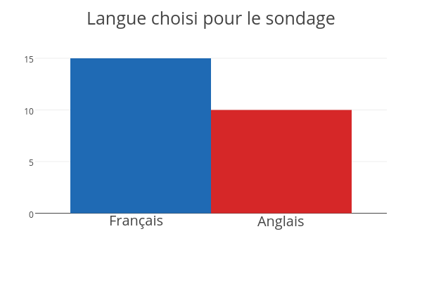 Langue choisi pour le sondage | bar chart made by Jodymcintyre | plotly