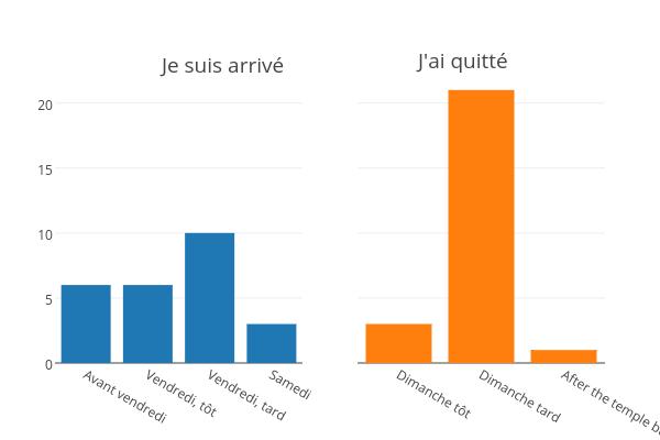 B vs D | bar chart made by Jodymcintyre | plotly