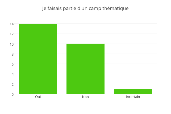 Je faisais partie d'un camp thématique | bar chart made by Jodymcintyre | plotly