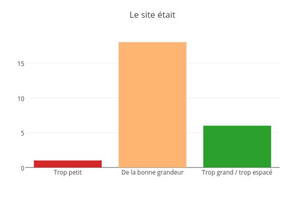 Le site était | bar chart made by Jodymcintyre | plotly