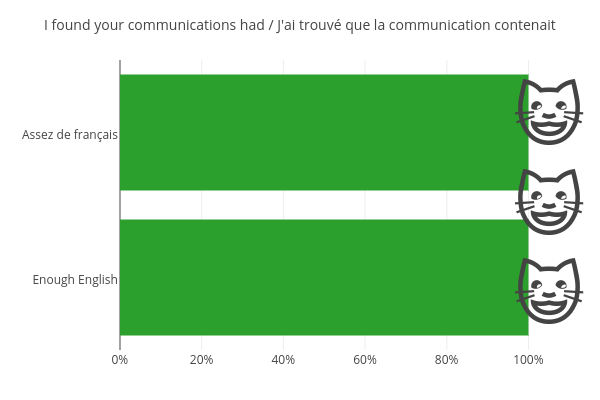 I found your communications had / J'ai trouvé que la communication contenait | bar chart made by Jodymcintyre | plotly