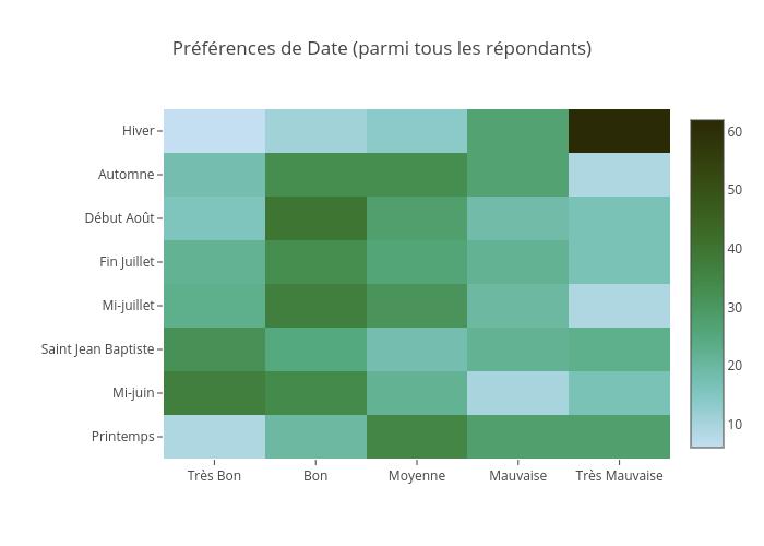 Préférences de Date (parmi tous les répondants) | heatmap made by Jodymcintyre | plotly