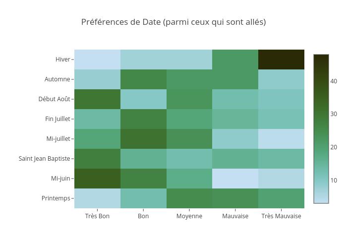 Préférences de Date (parmi ceux qui sont allés) | heatmap made by Jodymcintyre | plotly