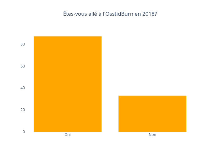 Êtes-vous allé à l'OsstidBurn en 2018? | bar chart made by Jodymcintyre | plotly