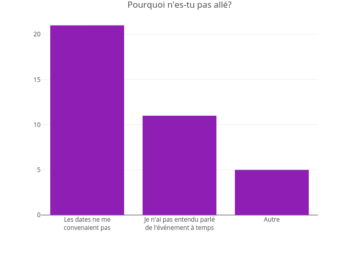 Pourquoi n'es-tu pas allé? | bar chart made by Jodymcintyre | plotly