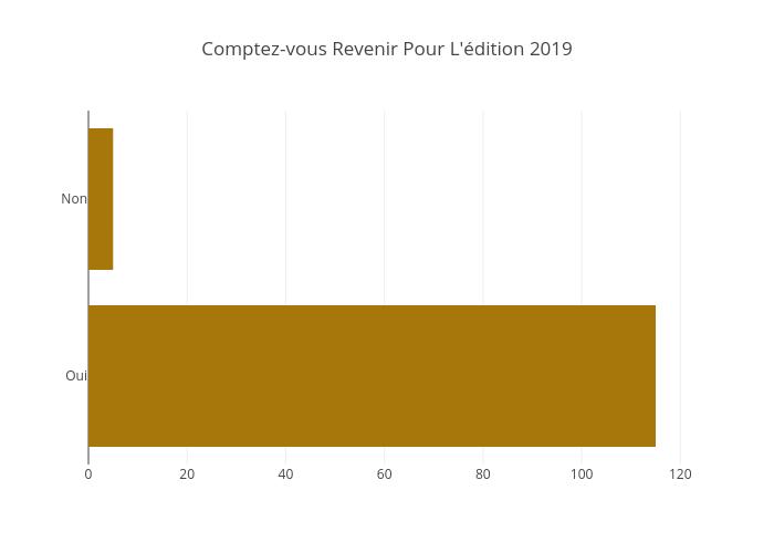 Comptez-vous Revenir Pour L'édition 2019 | bar chart made by Jodymcintyre | plotly