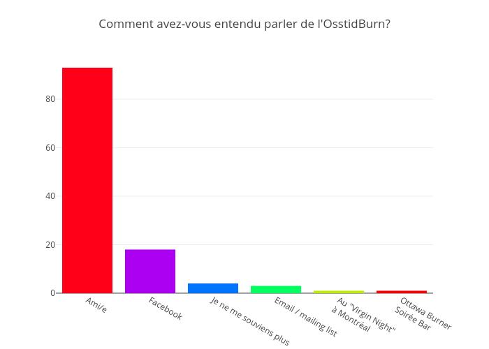 Comment avez-vous entendu parler de l'OsstidBurn? | bar chart made by Jodymcintyre | plotly