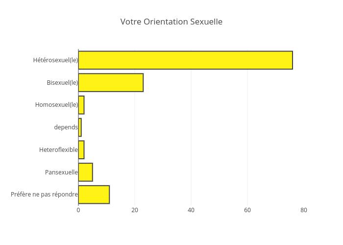 Votre Orientation Sexuelle | bar chart made by Jodymcintyre | plotly