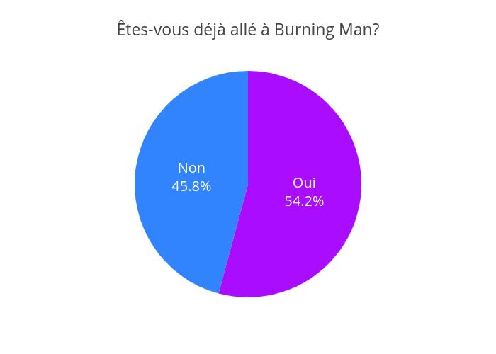 Êtes-vous déjà allé à Burning Man? | pie made by Jodymcintyre | plotly