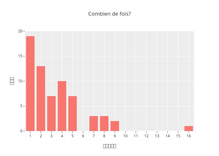Combien de fois? | bar chart made by Jodymcintyre | plotly