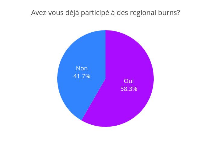 Avez-vous déjà participé à des regional burns? | pie made by Jodymcintyre | plotly