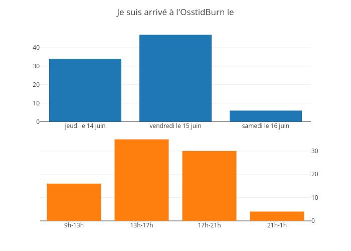 Je suis arrivé à l'OsstidBurn le | bar chart made by Jodymcintyre | plotly
