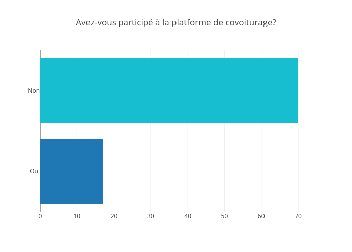 Avez-vous participé à la platforme de covoiturage? | bar chart made by Jodymcintyre | plotly