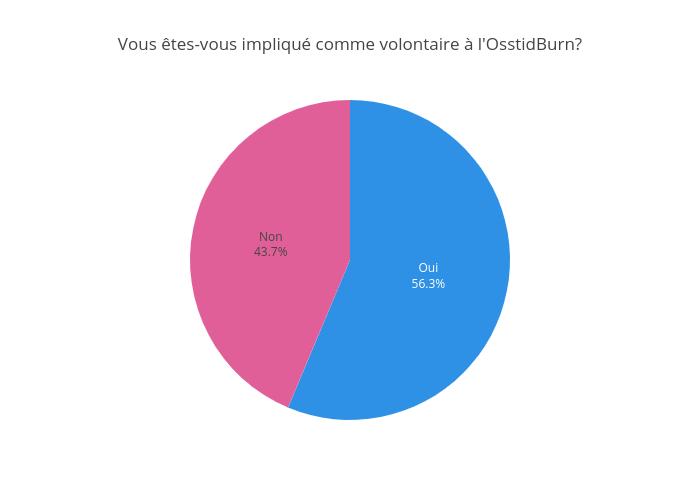 Vous êtes-vous impliqué comme volontaire à l'OsstidBurn?   pie made by Jodymcintyre   plotly