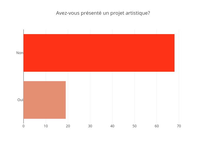 Avez-vous présenté un projet artistique? | bar chart made by Jodymcintyre | plotly