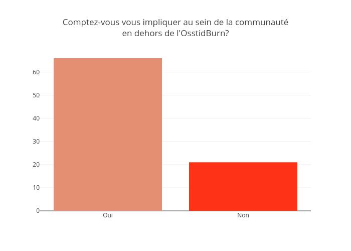 Comptez-vous vous impliquer au sein de la communautéen dehors de l'OsstidBurn? | bar chart made by Jodymcintyre | plotly