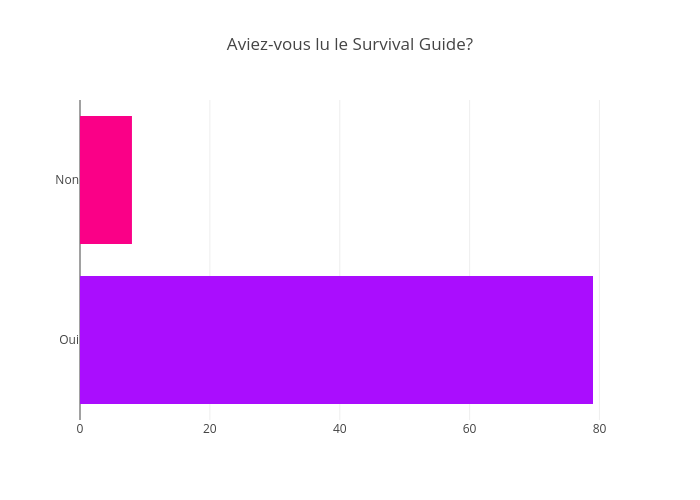 Aviez-vous lu le Survival Guide? | bar chart made by Jodymcintyre | plotly