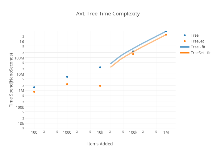 AVL Tree Time Complexity | scatter chart made by Joesartini | plotly