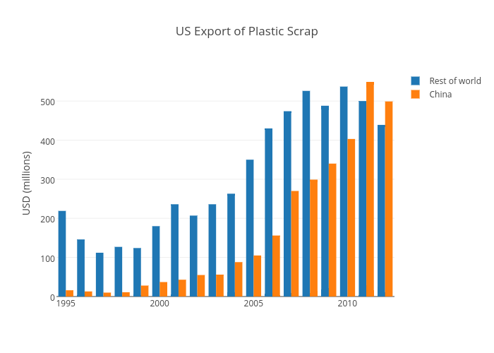 US Export of Plastic Scrap | grouped bar chart made by Johnfarm | plotly