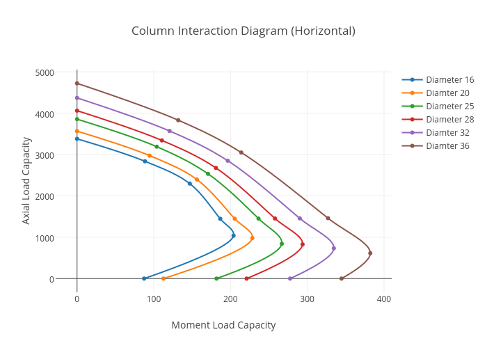 Column Interaction Diagram Horizontal Scatter Chart Made By