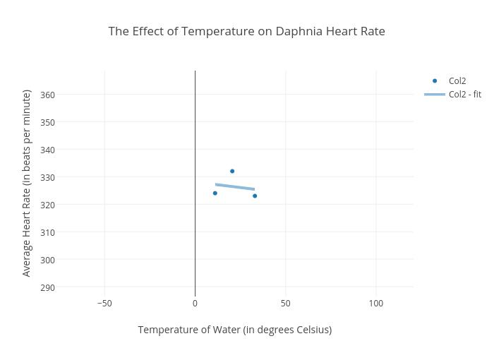 daphnia heart rate temperature