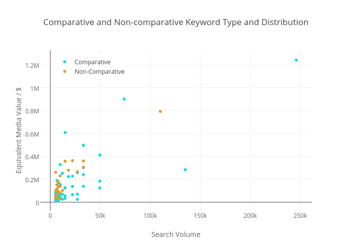 Comparative and Non-comparative Keyword Type and Distribution | scatter chart made by Jonoalderson | plotly
