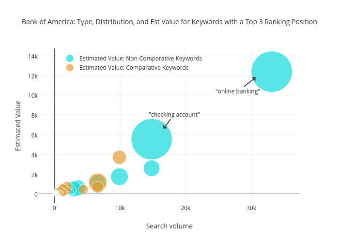 Bank of America: Type, Distribution, and Est Value for Keywords with a Top 3 Ranking Position | scatter chart made by Jonoalderson | plotly