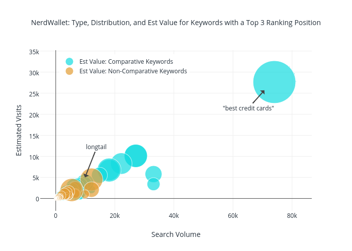 NerdWallet: Type, Distribution, and Est Value for Keywords with a Top 3 Ranking Position | scatter chart made by Jonoalderson | plotly