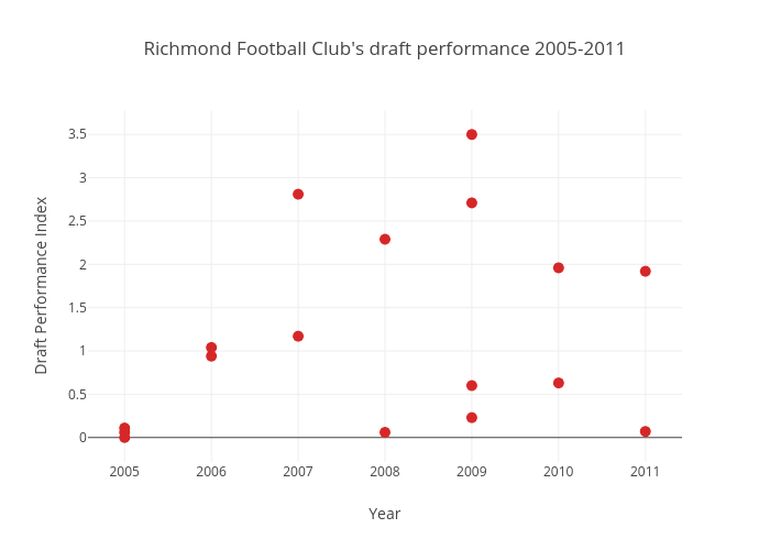 Richmond Football Club's draft performance 2005-2011 | scatter chart made by Joshnicholas | plotly
